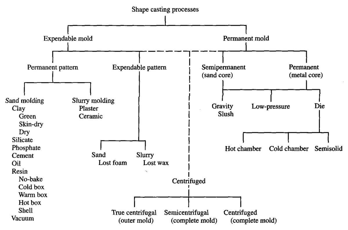 Fracture Toughness Of Metal Castings