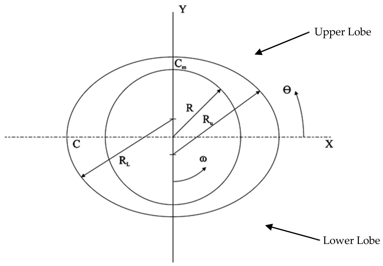 Thermal Stu S Of Non Circular Journal Bearing Profiles
