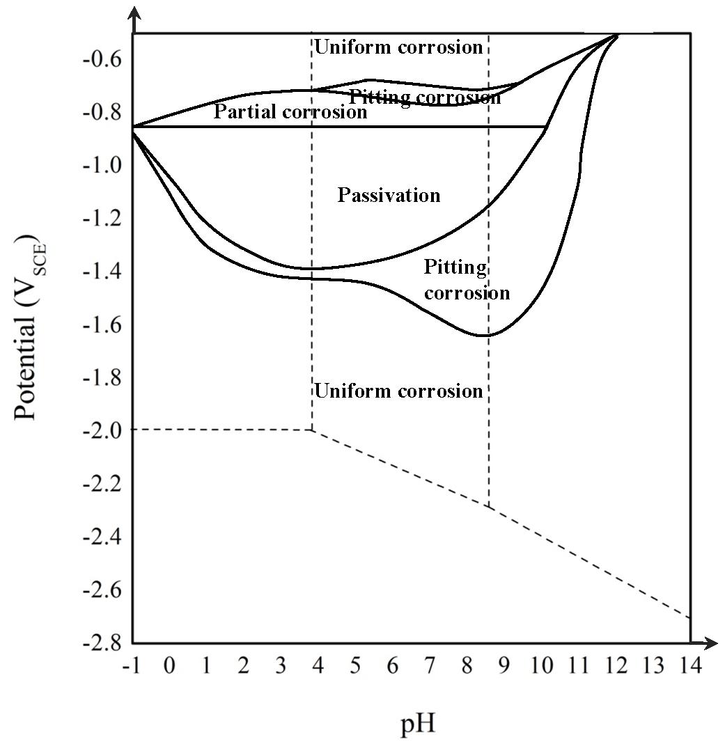 Durability And Corrosion Of Aluminium And Its Alloys