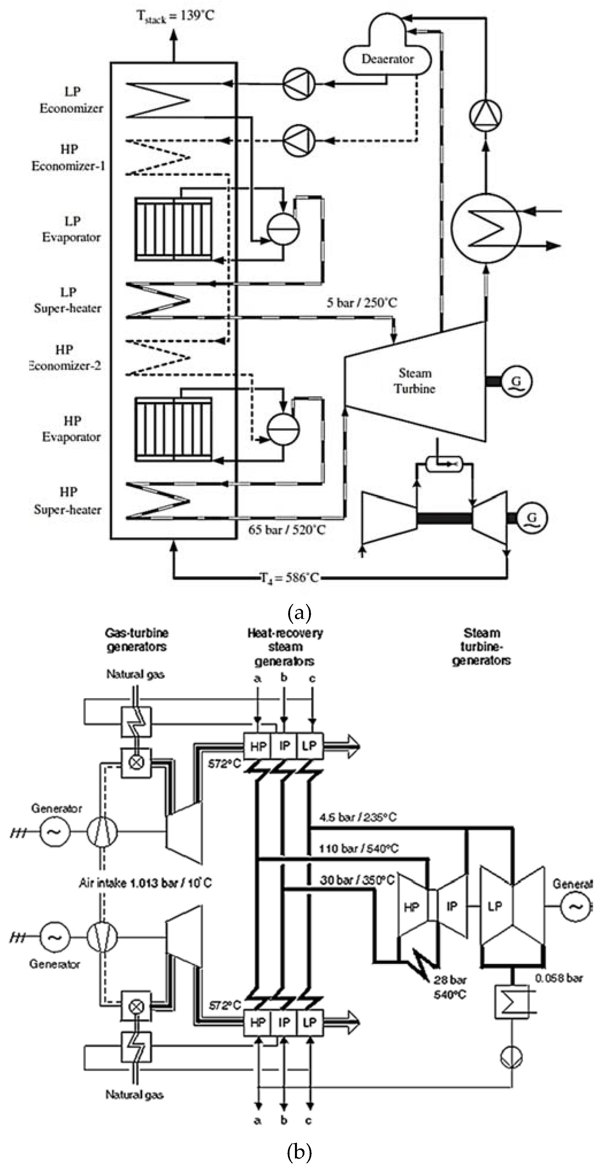 Cogeneration Power Desalting Plants Using Gas Turbine