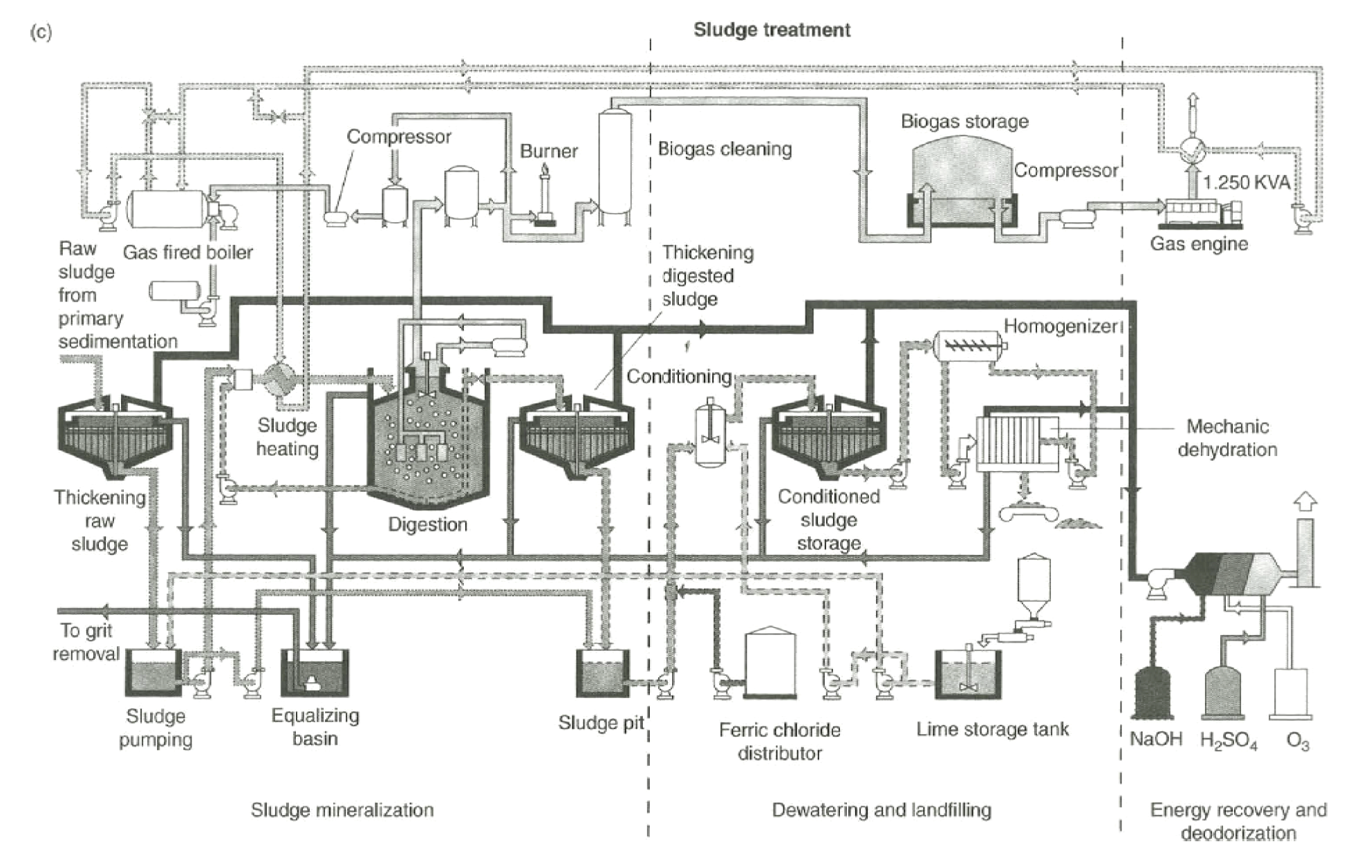 Wastewater Treatment Plant Process Diagram