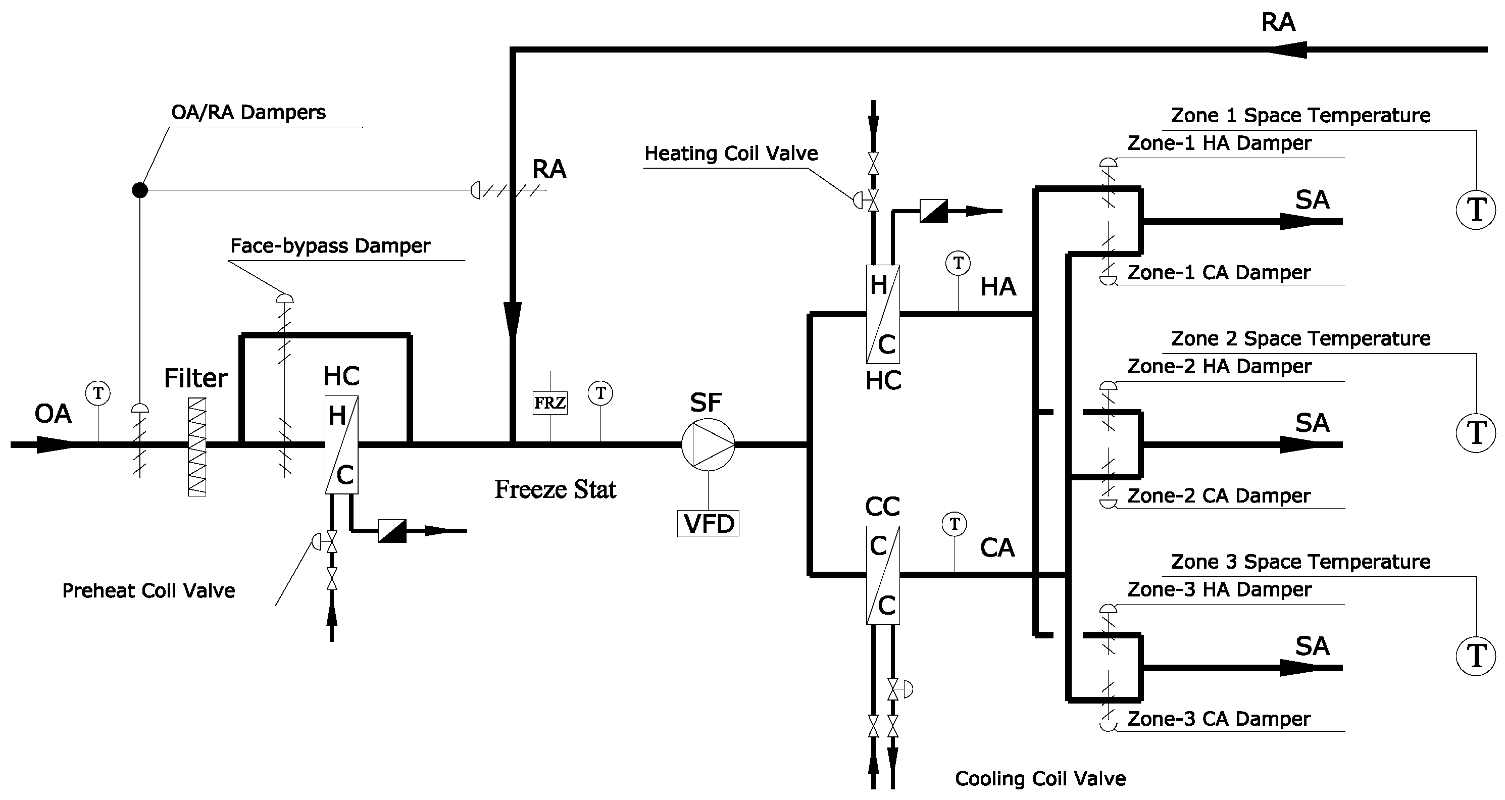 Rooftop Unit Schematic