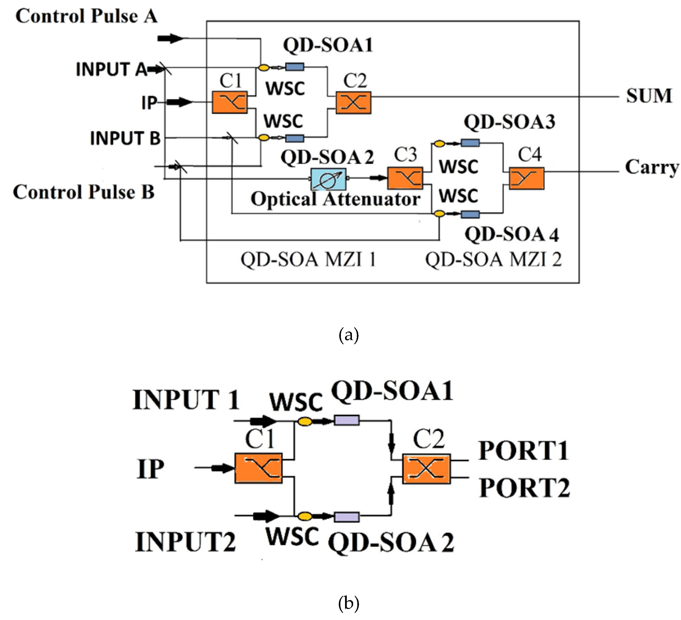 All Optical Semiconductor Optical Amplifiers Using Quantum