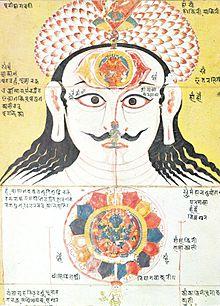 (Népal, 17ème siècle)