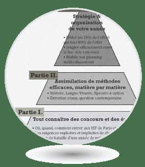 Un programme bâti sur de solides fondations