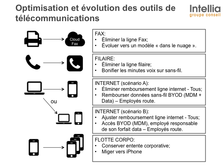 Strategie-telecom-exemple