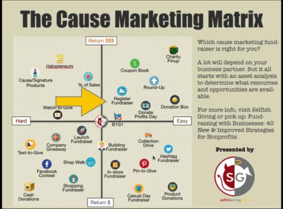 Cause or Nonprofit Marketing Matrix