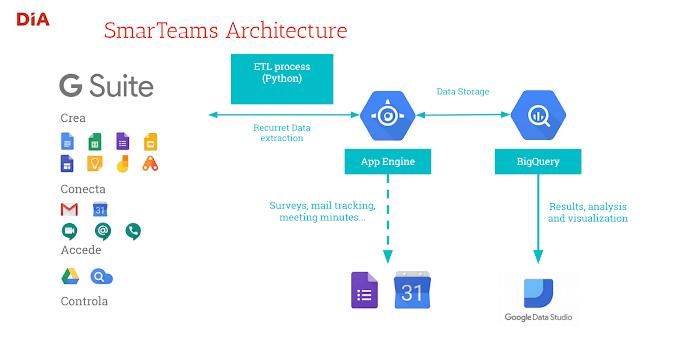 Caso éxito DIA y Google Cloud
