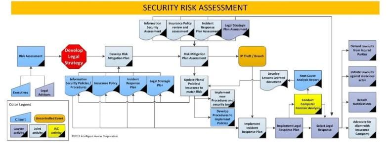 securityriskassessment