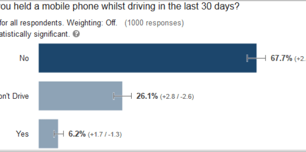 Chart showing how many drivers in the UK admit to using a mobile phone whilst in control of a vehicle