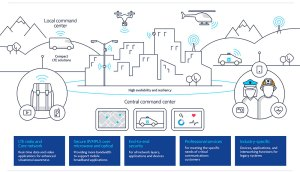Infographics: Nokia aiming to enhance public safety in Africa