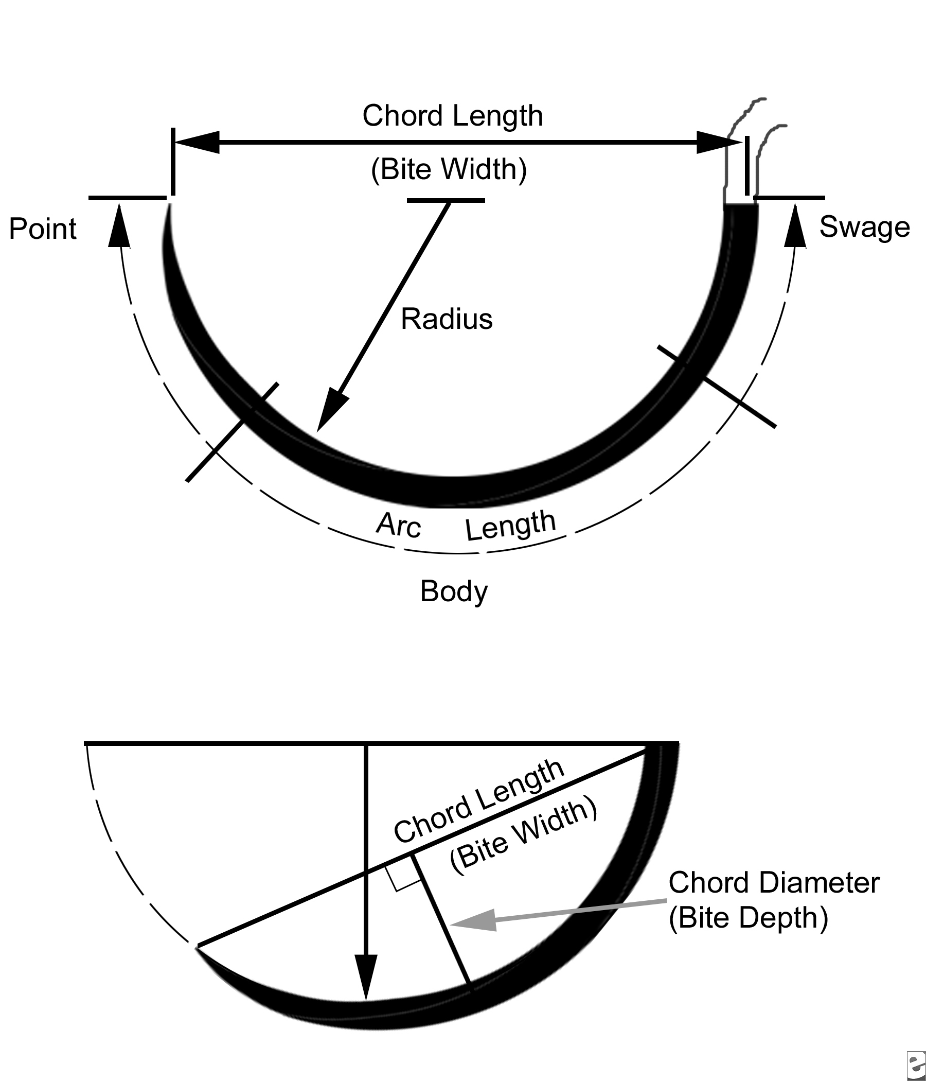 Types Of Suture Needles Used In Dentistry Part 2