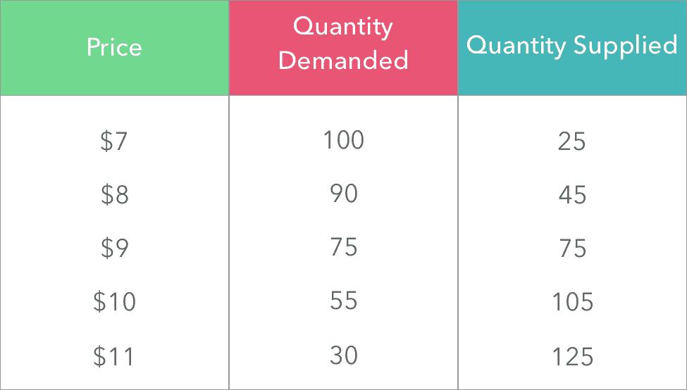 Price Elasticity of Supply Example Problem