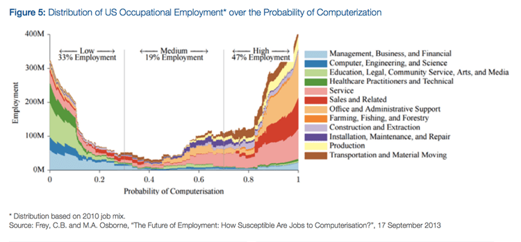 Fig 5: Distribution of US Occupational Employment over Probability of Computerization