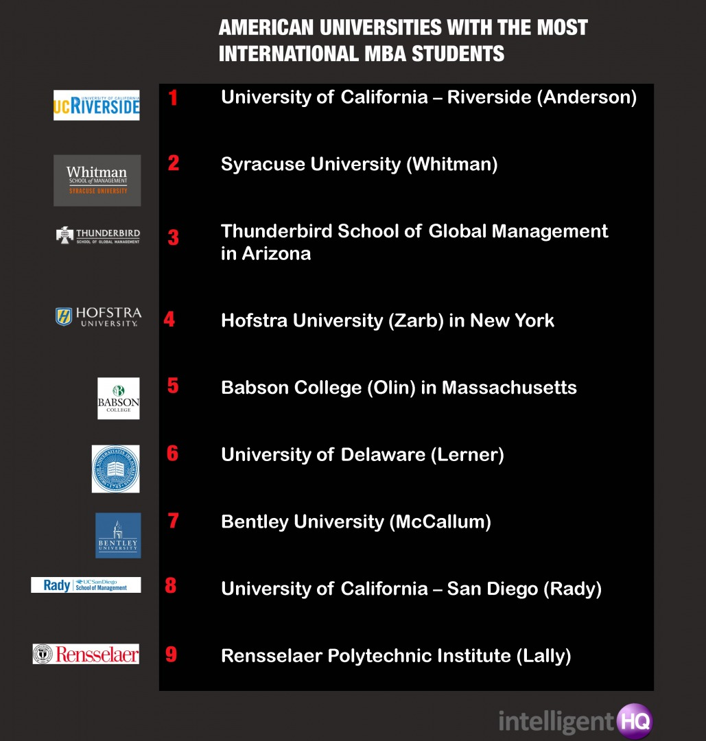 universities with the most international students