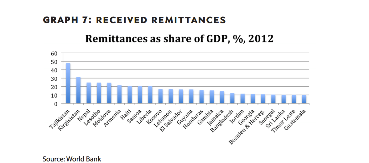 Received remittances. Image source-World Bank