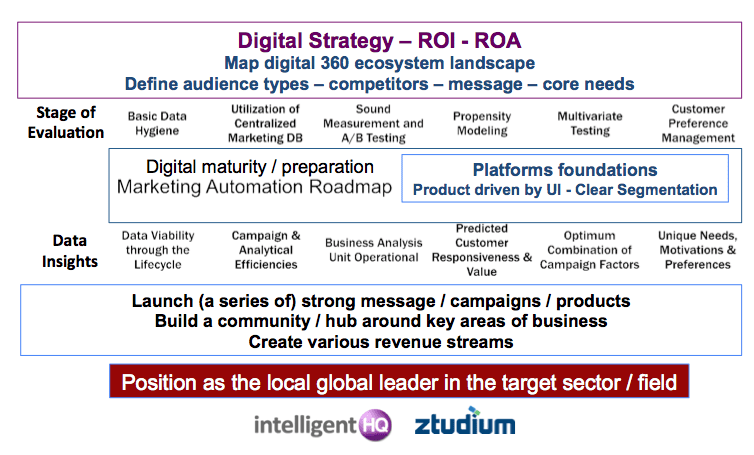 Digital Strategy ROI ROA by Dinis Guarda for Intelligenthq.com
