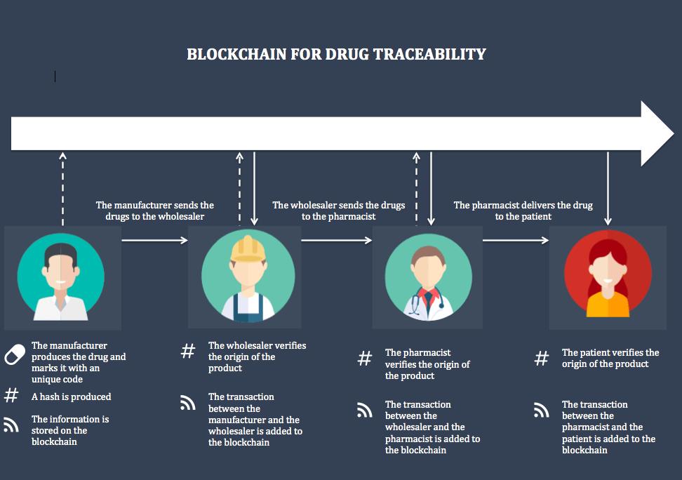 Blockchain use cases in healthcare intelligenthq blockchain for drug traceability blockchain use cases in healthcare ccuart Gallery