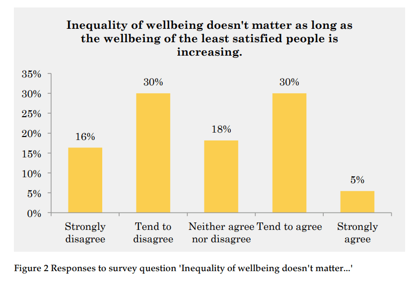 measuring inequality fig. 1 - How to Measure Wellbeing Inequality