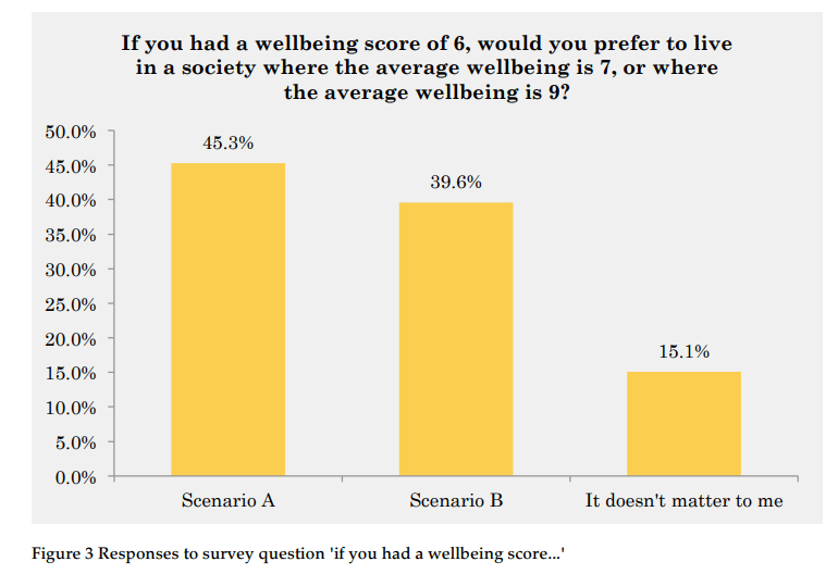 measuring inequality fig. 2 - How to Measure Wellbeing Inequality