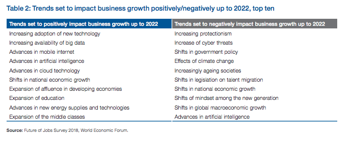 Image source: The future of jobs, report 2018, WEF