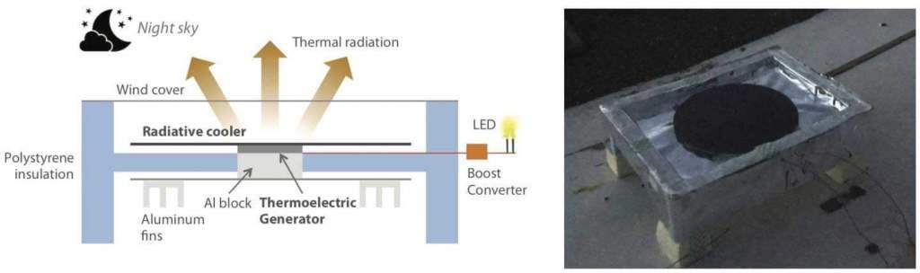 Diagram of the anti-solar panel