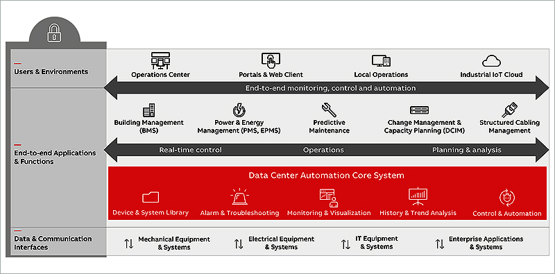 ABB and HPE sign partnership around data insights and OT integration