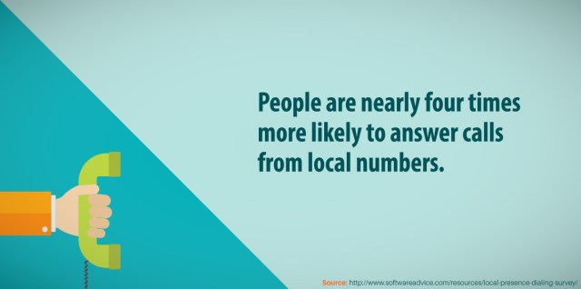 People are nearly four times more likely to answer calls from local numbers