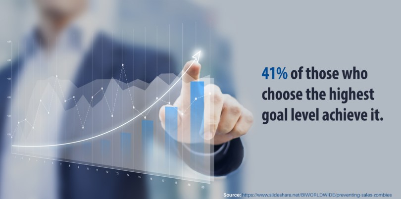 41% of those who choose the highest goal level achieve it