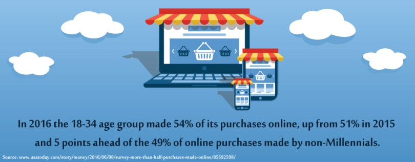 18-34 age group made 54% of its purchases online