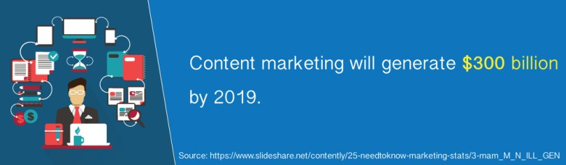 Content marketing will generate $300 billion by 2019.
