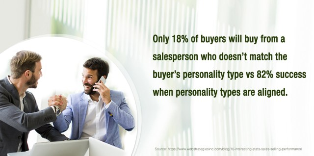Only 18% of buyers will buy from a salesperson who doesn't match the buyer's personality type vs. 82% success when personality types are aligned.