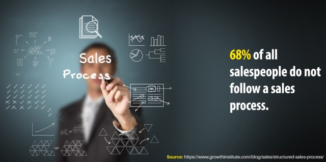 68% of all salespeople do not follow a sales process