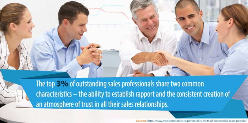 The top 3 percent of outstanding sales professionals share two common characteristics – the ability to establish rapport and the consistent creation of an atmosphere of trust in all their sales relationships