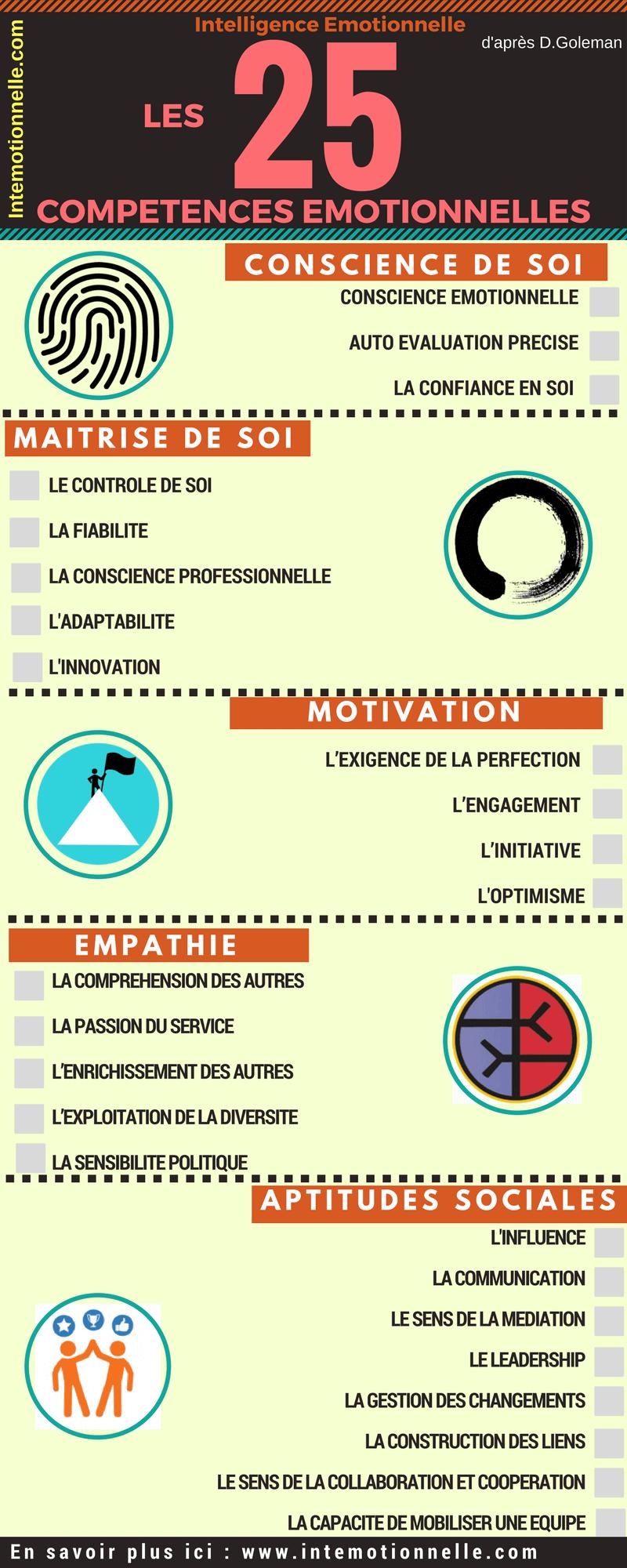 Les 25 Compétences de l'Intelligence Emotionnelle_Infographie