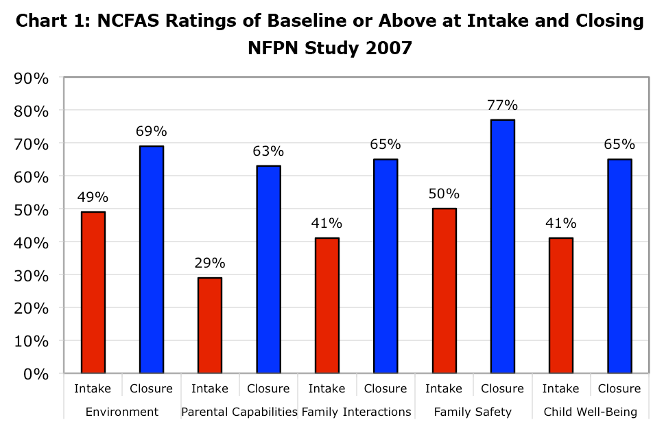 NCFAS Ratings of Baseline or Above at Intake and Closing