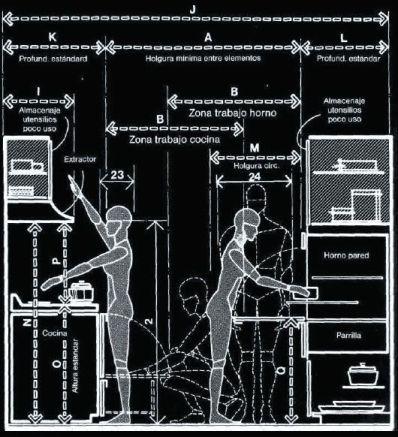 ¿Cómo distribuir una cocina? Habrá que tener en cuenta las dimensiones del cuerpo humano y sus movimientos...
