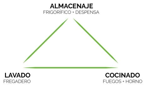 El triángulo de trabajo.