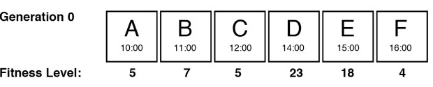 Figure 13 – Generation 0 and Fitness Levels of Golem Space 2
