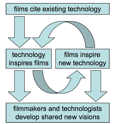 Figure 14. Filmmakers and technologists collaborating towards the creation of compelling new visions