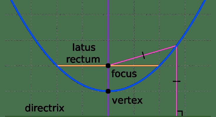 parabola definition