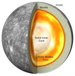 Discovery Alert: A Closer Look at Mercury's Spin and Gravity Reveals the Planet's Inner Solid Core