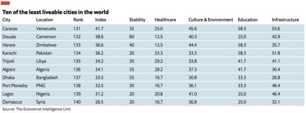 najhorsie-mesta-na-zivot-2021