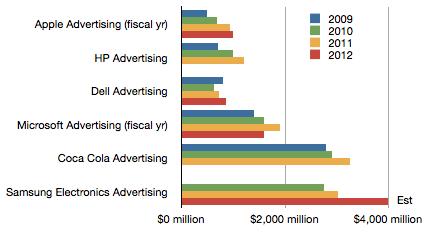 asymco-gasto-advertising
