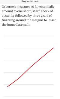 Data Coverage of the Budget 2014 - Guardian Unclear Line Chart