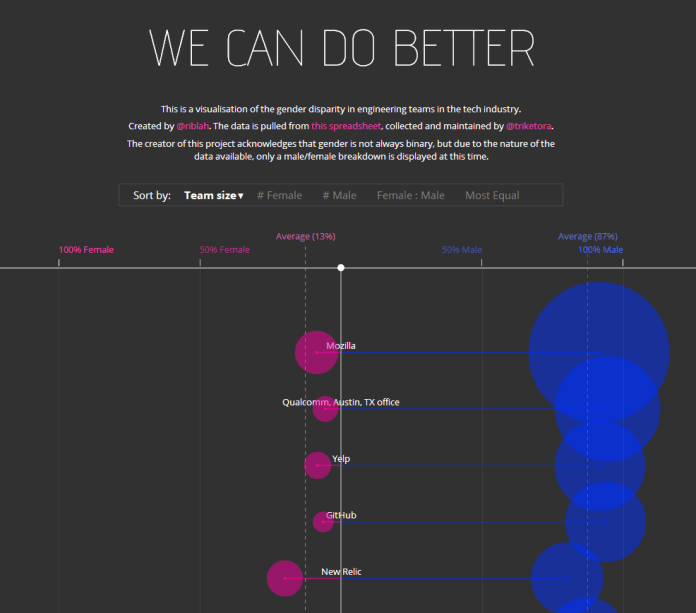 Ri's We Can Do Better visualisation. Click the image for the full interactive version.