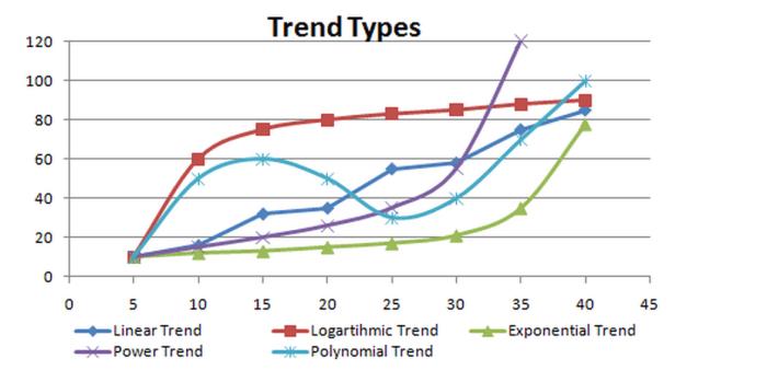 trendtypes