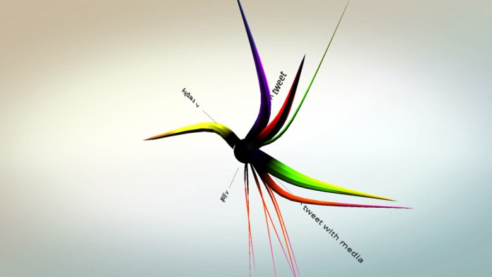 "A colourful Sociotope visualisation with a few tendrils extending out towards the words ""tweet"", ""reply"", ""tweet with media"" and ""link"""