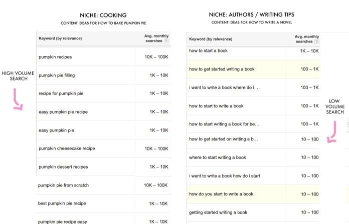 High versus low keywords search volume