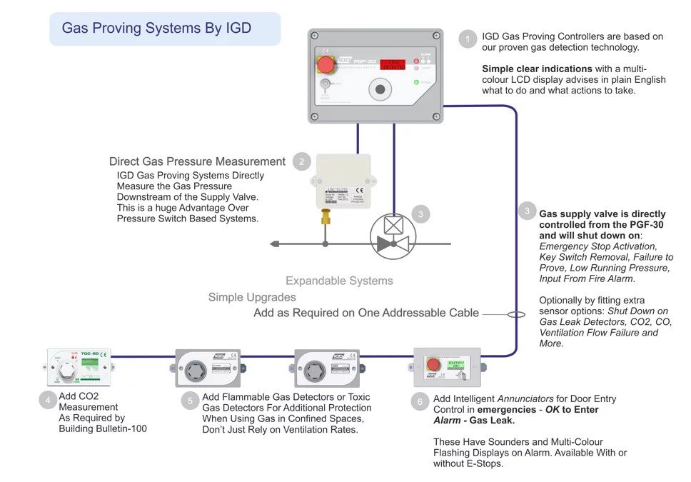 Wiring Diagram Gas Emergency Shut Down - Wiring Source •